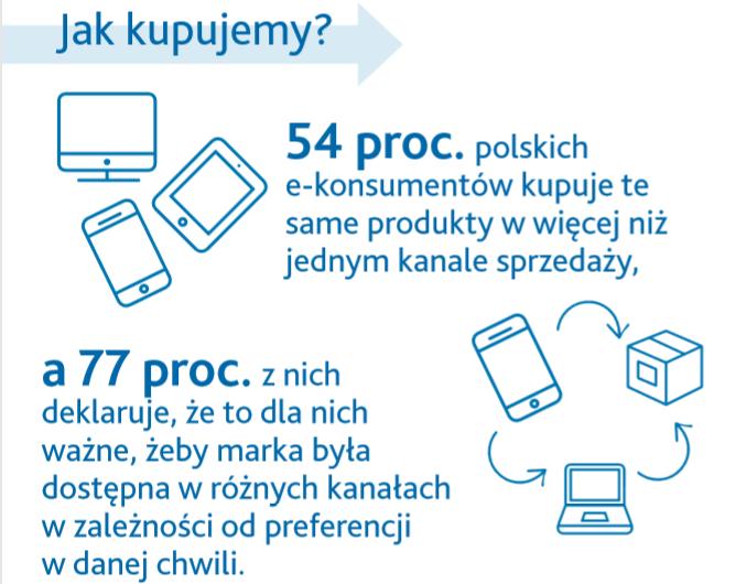 Omnichannel 2.0 – pobierz infografikę
