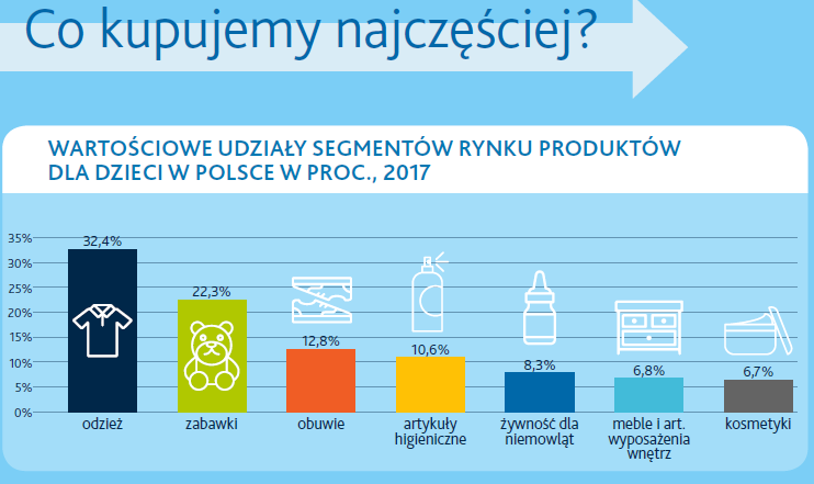 Rynek Kids & Toys w e-commerce – infografika