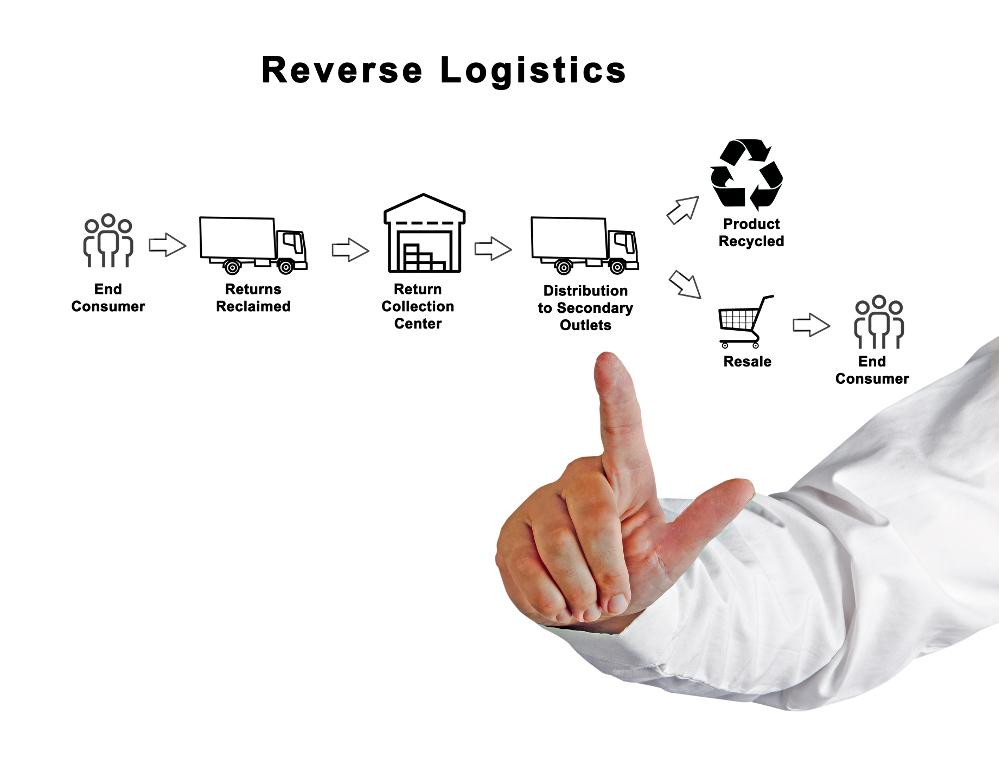 Logistyka zwrotna. Czyekologiczna logistyka jest możliwa?