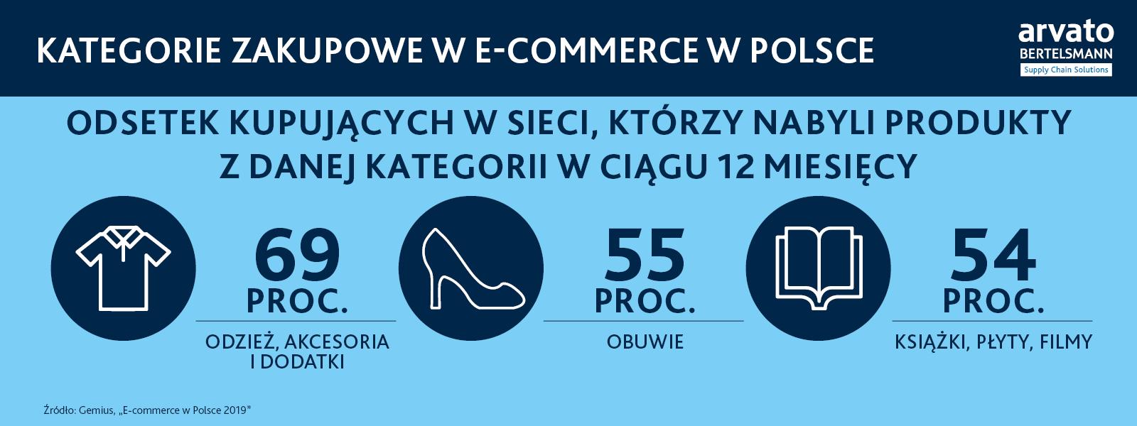 kategorie zakupowe we-commerce