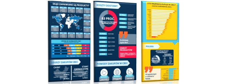 Sprzedaż międzynarodowa (cross border) we-commerce – infografika