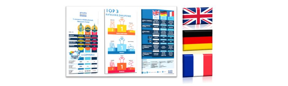 Największe rynki e-commerce wEuropie: UK vs Niemcy vs Francja