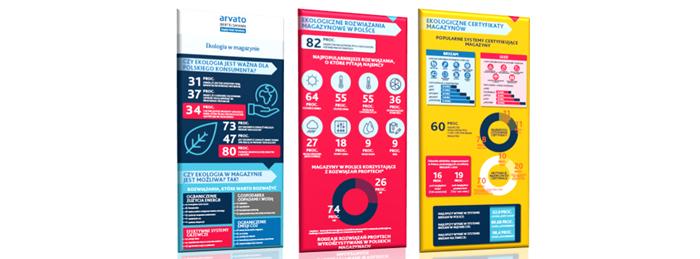 Ekologia wmagazynie – infografika