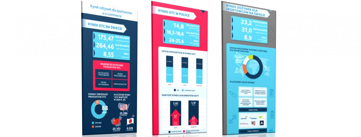 Rynek odżywek isuplementów diety – infografika