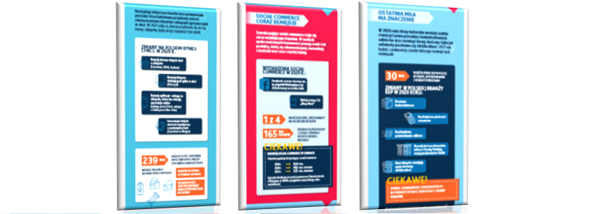 Trendy e-commerce 2021 – infografika