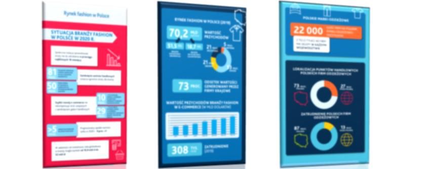 Rynek fashion – infografika